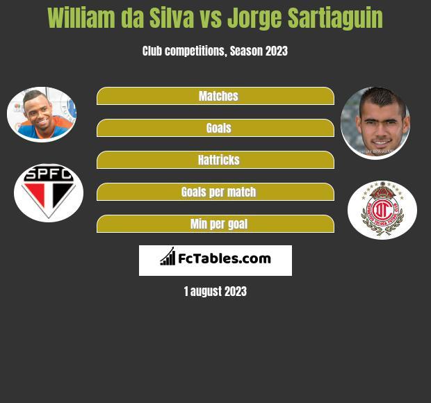 William da Silva vs Jorge Sartiaguin infographic