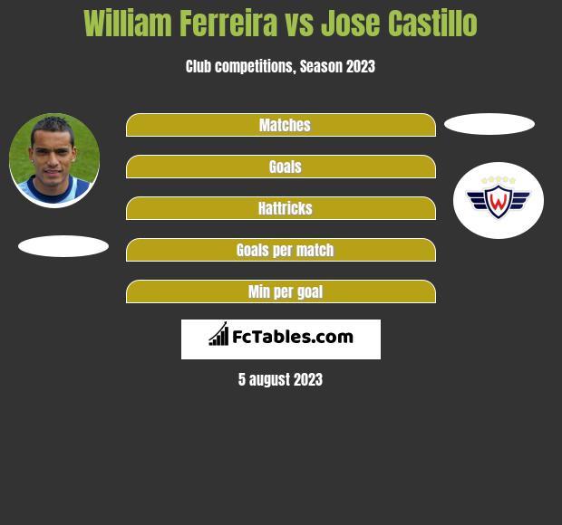 William Ferreira vs Jose Castillo h2h player stats