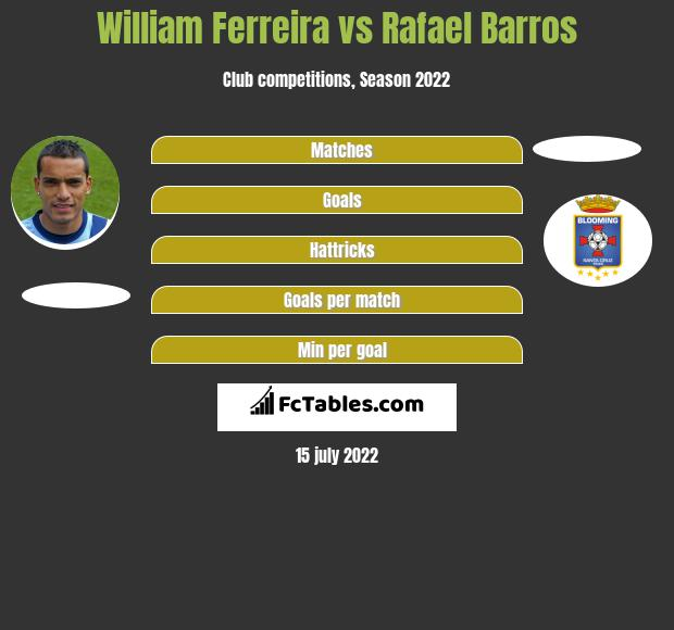 William Ferreira vs Rafael Barros h2h player stats