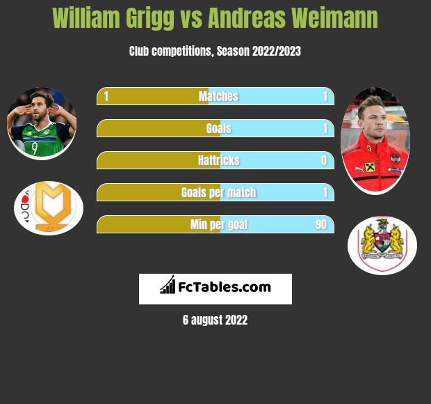 William Grigg vs Andreas Weimann h2h player stats