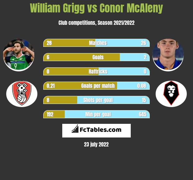William Grigg vs Conor McAleny infographic