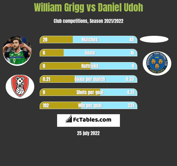 William Grigg vs Daniel Udoh infographic