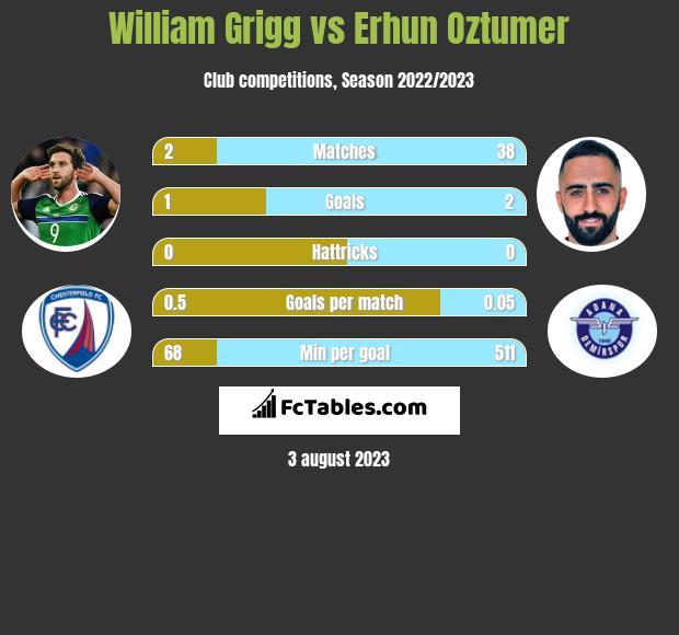 William Grigg vs Erhun Oztumer h2h player stats