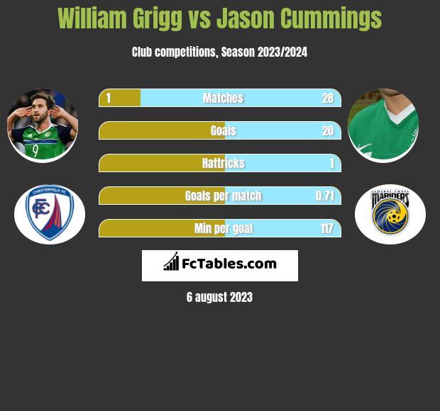 William Grigg vs Jason Cummings infographic