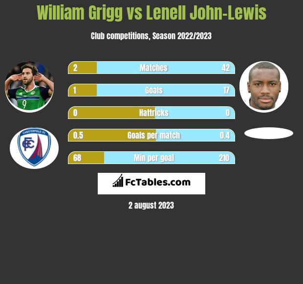 William Grigg vs Lenell John-Lewis infographic