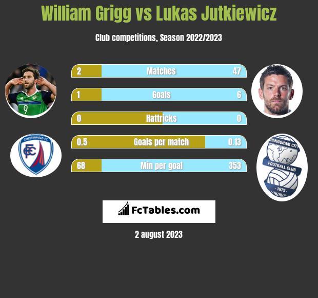 William Grigg vs Lukas Jutkiewicz h2h player stats