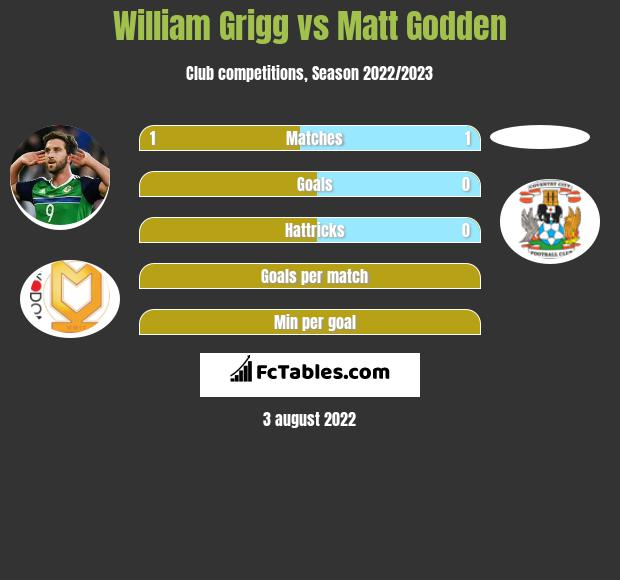 William Grigg vs Matt Godden infographic