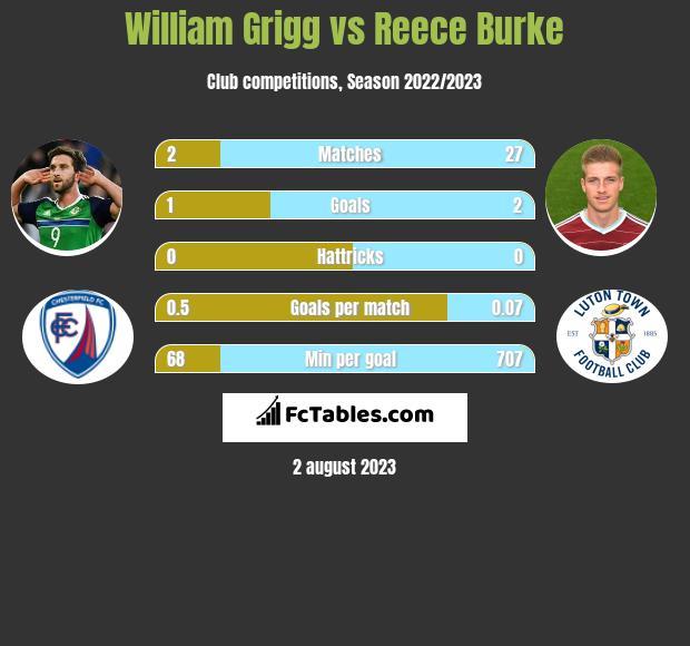 William Grigg vs Reece Burke h2h player stats