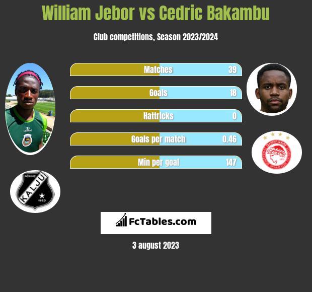 William Jebor vs Cedric Bakambu h2h player stats