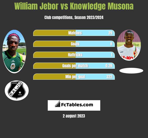 William Jebor vs Knowledge Musona h2h player stats