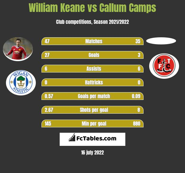 William Keane vs Callum Camps infographic