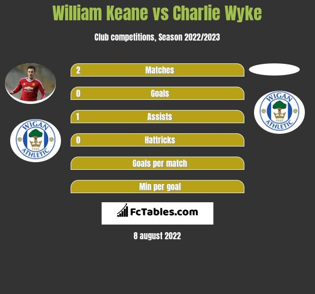 William Keane vs Charlie Wyke h2h player stats