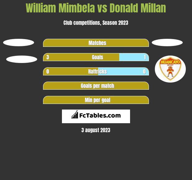 William Mimbela vs Donald Millan h2h player stats