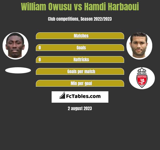 William Owusu vs Hamdi Harbaoui h2h player stats
