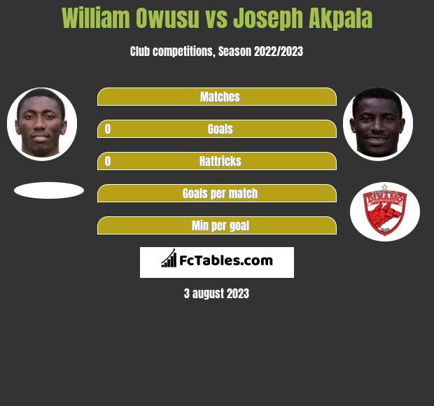 William Owusu vs Joseph Akpala h2h player stats