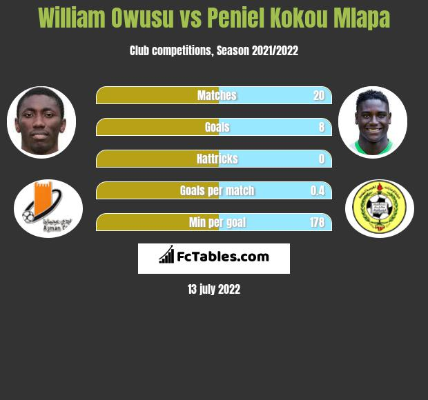 William Owusu vs Peniel Kokou Mlapa infographic