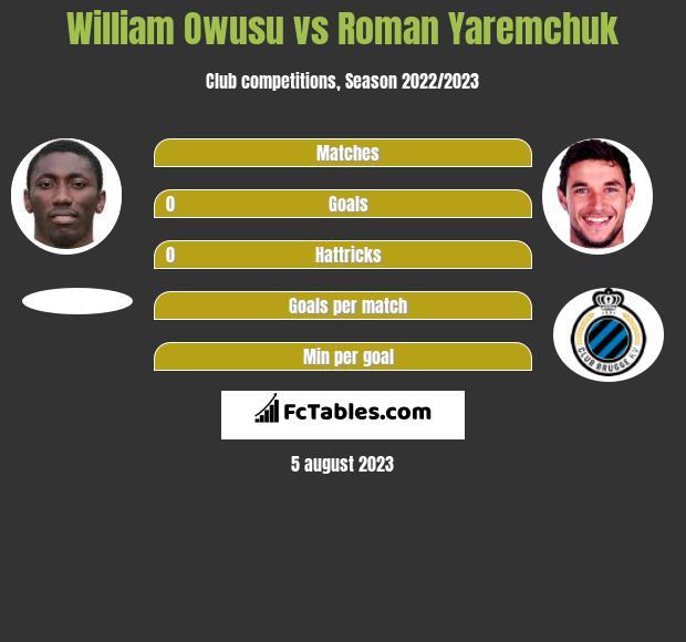 William Owusu vs Roman Yaremchuk h2h player stats