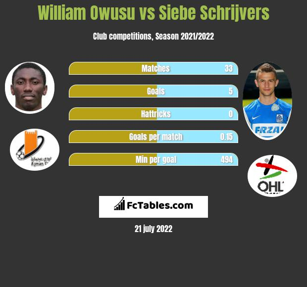 William Owusu vs Siebe Schrijvers h2h player stats