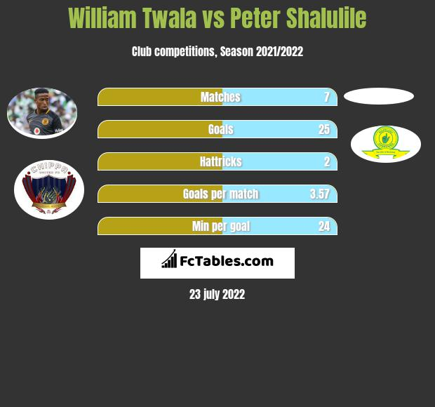 William Twala vs Peter Shalulile h2h player stats