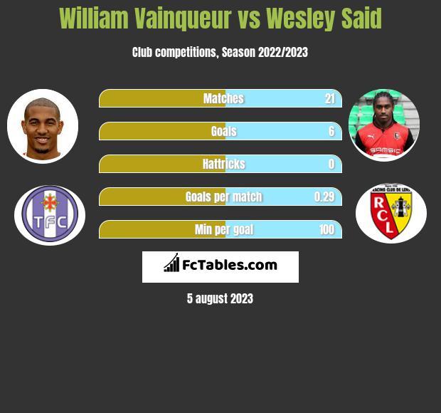 William Vainqueur vs Wesley Said infographic