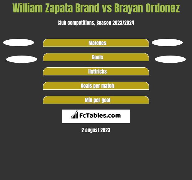William Zapata Brand vs Brayan Ordonez h2h player stats