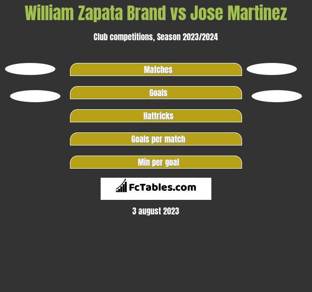 William Zapata Brand vs Jose Martinez h2h player stats