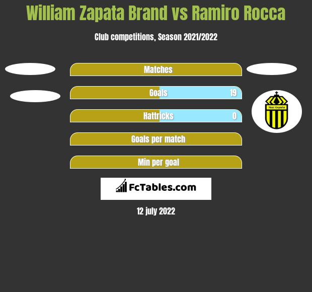William Zapata Brand vs Ramiro Rocca h2h player stats