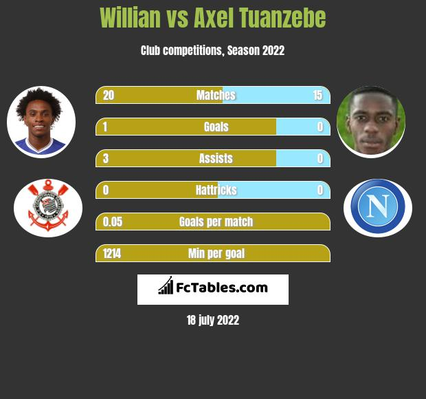 Willian vs Axel Tuanzebe infographic