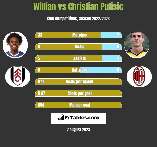 Willian vs Christian Pulisic infographic