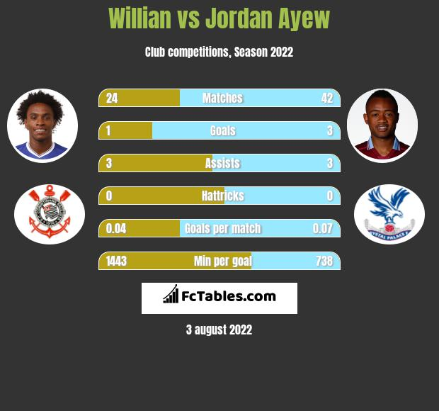 Willian infographic statistics for Chelsea