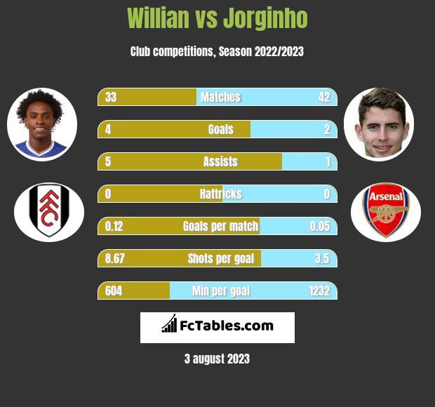 Willian vs Jorginho infographic