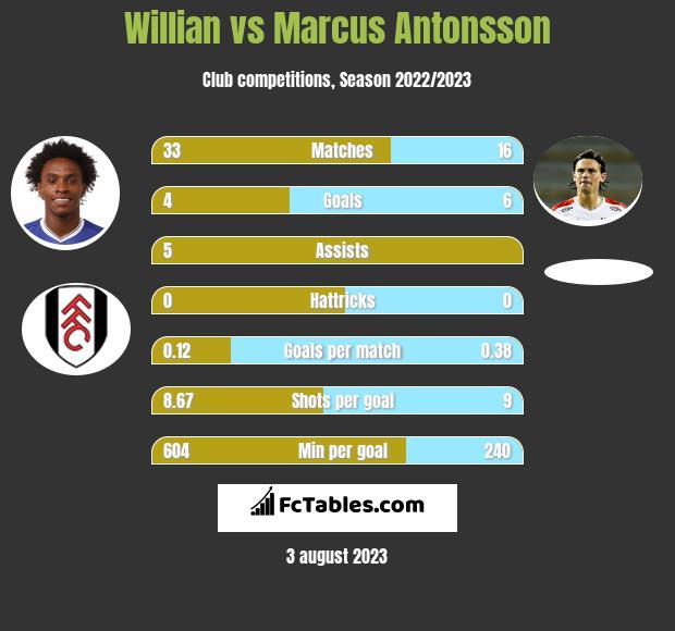 Willian vs Marcus Antonsson infographic