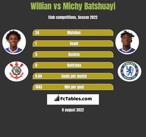 Willian vs Michy Batshuayi infographic