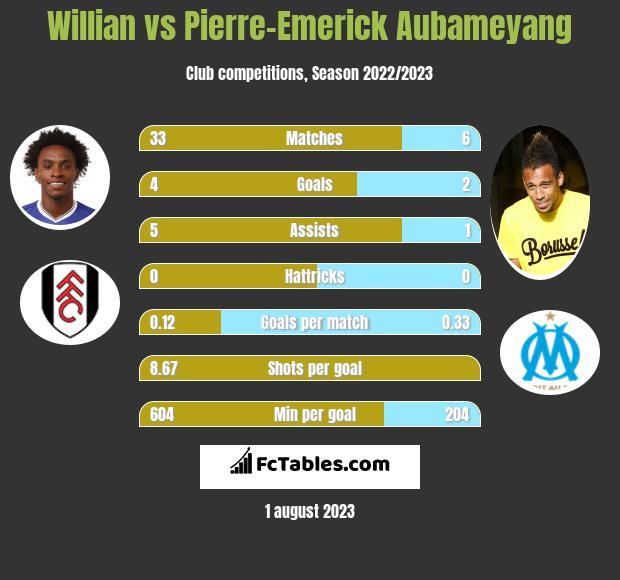 Willian vs Pierre-Emerick Aubameyang infographic