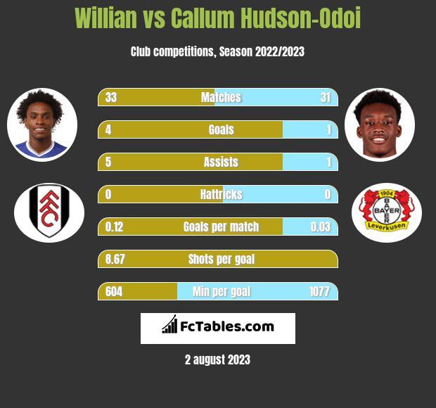 Willian vs Callum Hudson-Odoi infographic