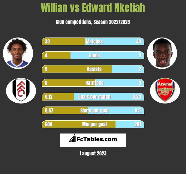 Willian vs Edward Nketiah