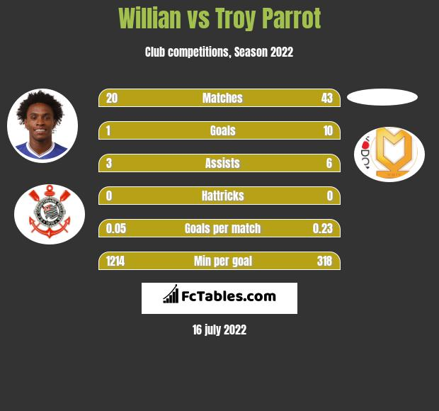 Willian vs Troy Parrot infographic