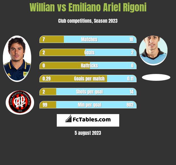 Willian vs Emiliano Ariel Rigoni h2h player stats