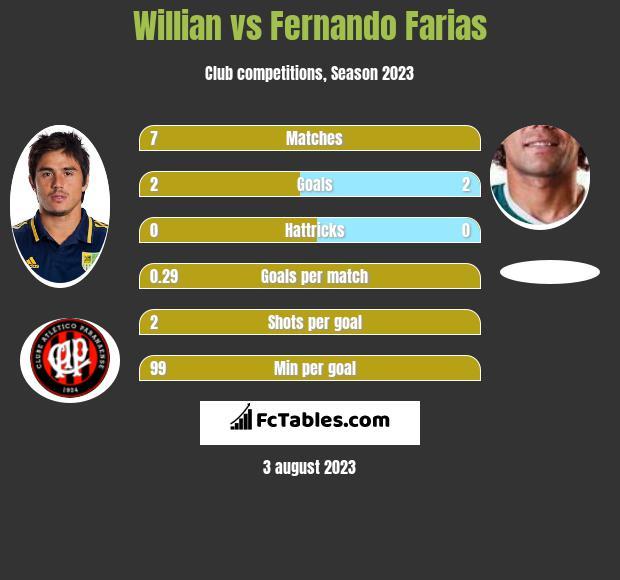 Willian vs Fernando Farias h2h player stats