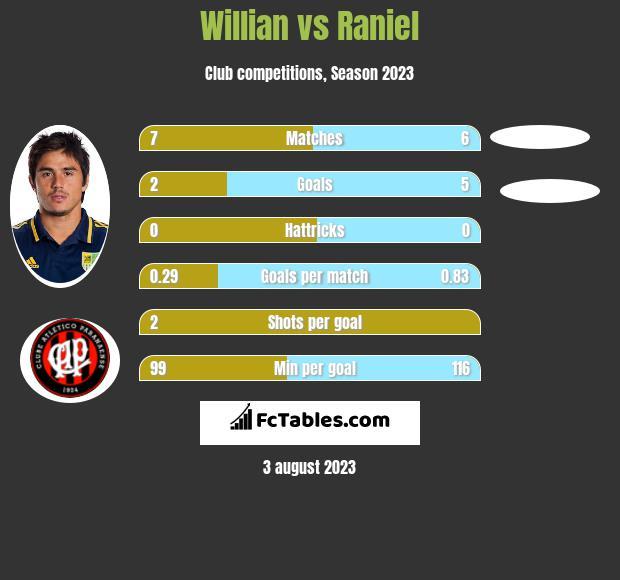 Willian vs Raniel h2h player stats