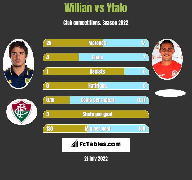Willian vs Ytalo h2h player stats