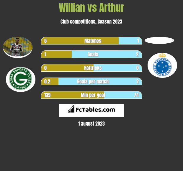 Willian vs Arthur h2h player stats