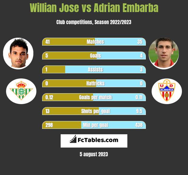 Willian Jose vs Adrian Embarba h2h player stats