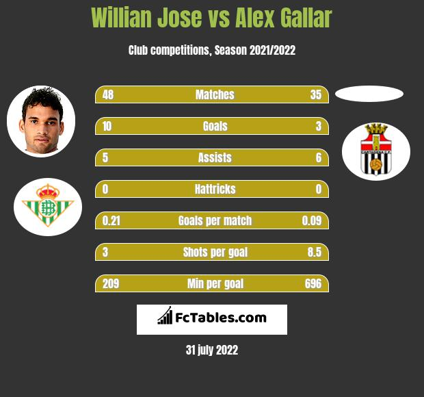 Willian Jose vs Alex Gallar h2h player stats