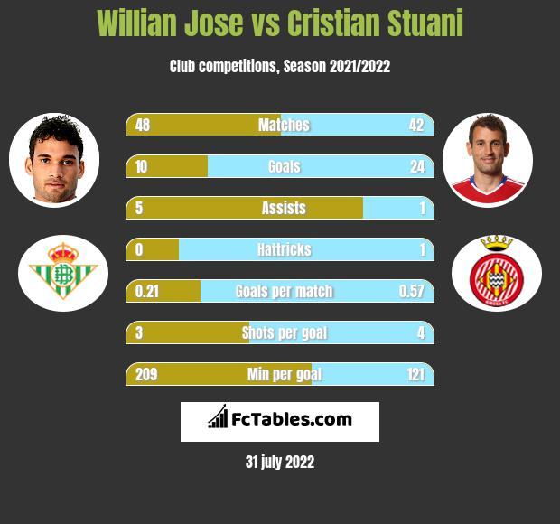 Willian Jose vs Cristian Stuani h2h player stats