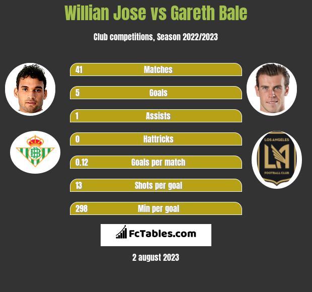 Willian Jose vs Gareth Bale infographic