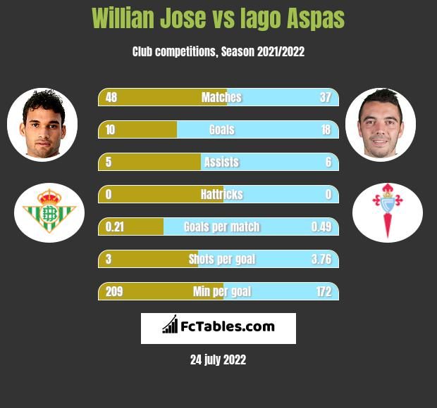Willian Jose vs Iago Aspas h2h player stats