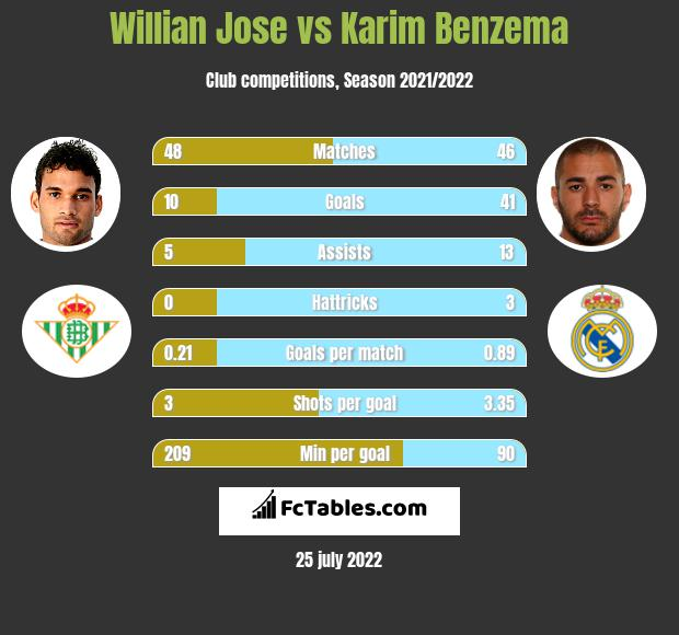 Willian Jose vs Karim Benzema infographic