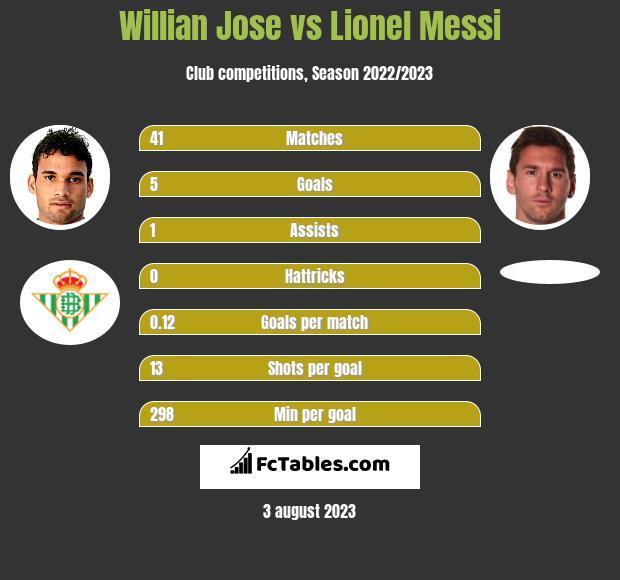 Willian Jose vs Lionel Messi infographic