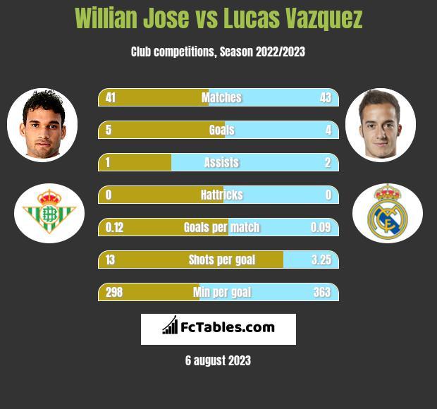 Willian Jose vs Lucas Vazquez infographic